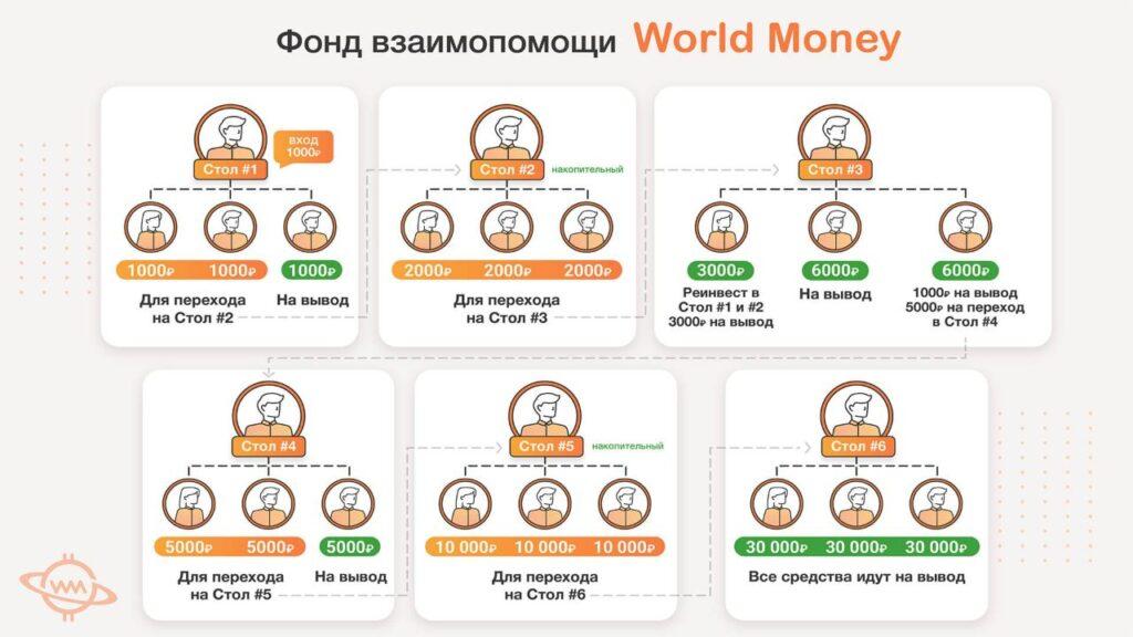 Реальный отзыв о World Money